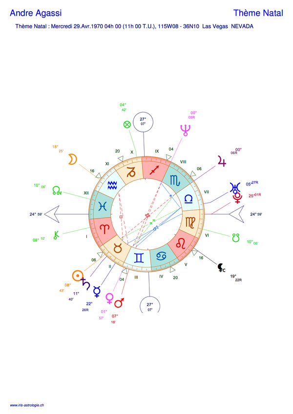 Thème astral de André Agassi (carte du ciel)