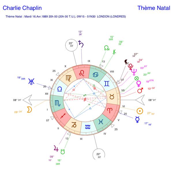 Thème astral de Charlie Chaplin (carte du ciel)