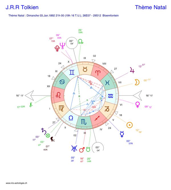 Carte du ciel (thème astral) de J.R.R Tolkien