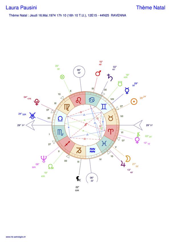 Thème astral de Laura Pausini (carte du ciel)