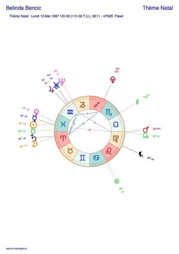 Thème astral de Belinda Bencic (carte du ciel)