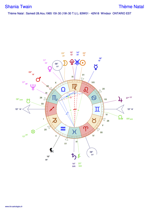 Thème astral de Shania Twain (carte du ciel)