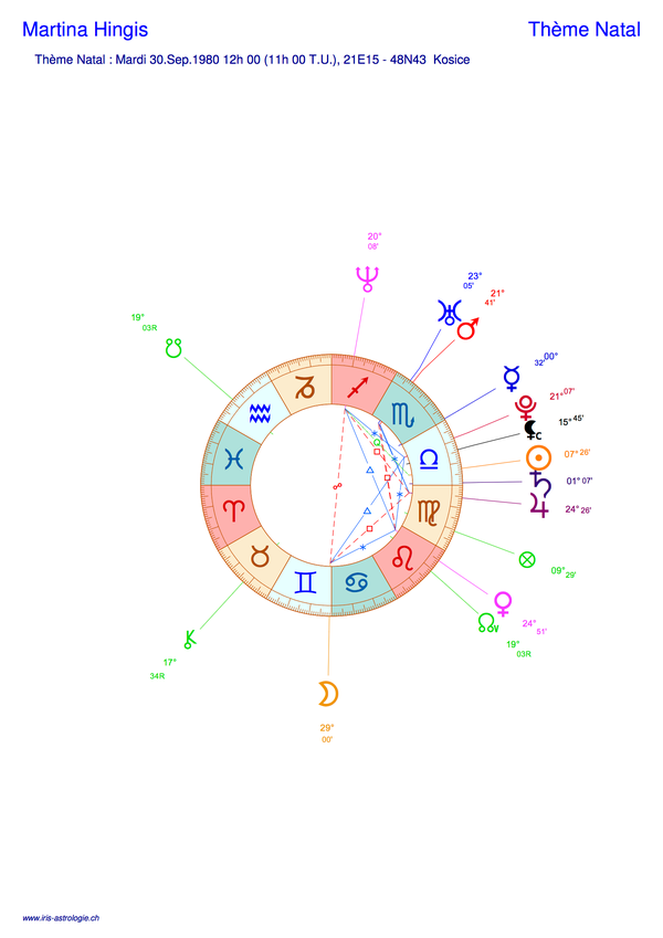 Thème astral de Martina Hingis (carte du ciel)