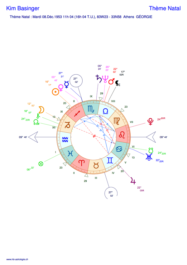 Thème astral de Kim Basinger (carte du ciel)