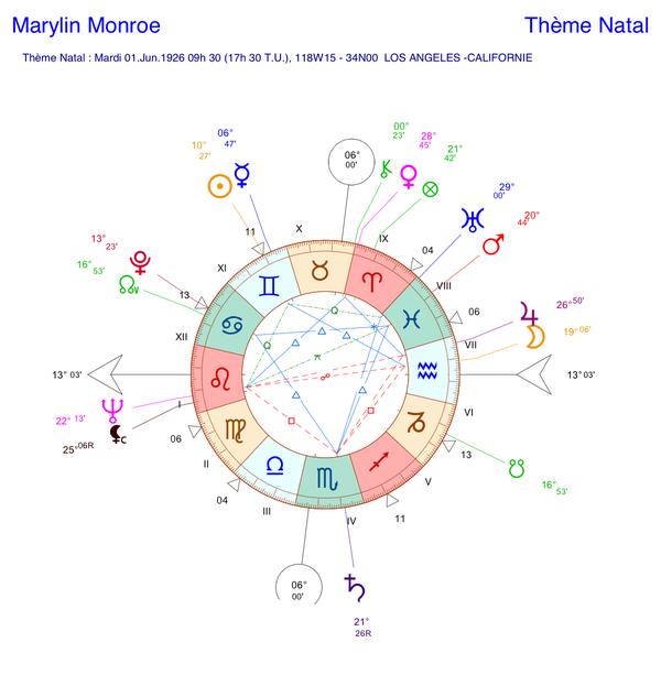 Thème astral de Marylin Monroe (carte du ciel)