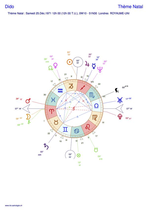 Thème astral de Dido (carte du ciel)