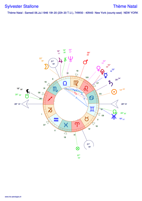 Thème astral de Sylvester Stallone (carte du ciel)