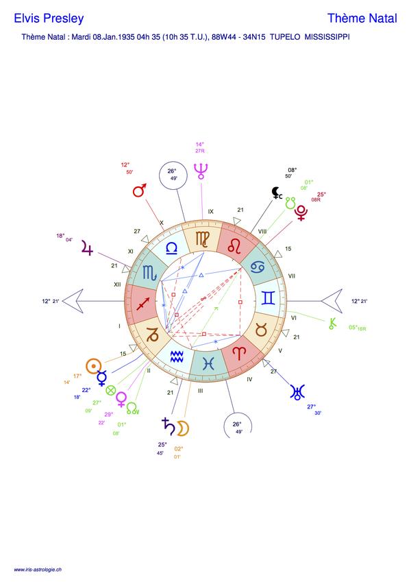 Thème astral de Elvis Presley (carte du ciel)