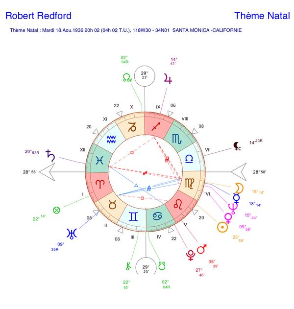 Thème astral de Robert Redford (carte du ciel)