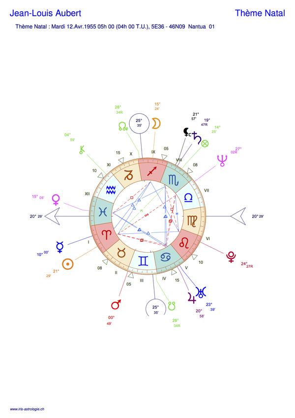 Thème astral de Jean_Louis Aubert (carte du ciel)