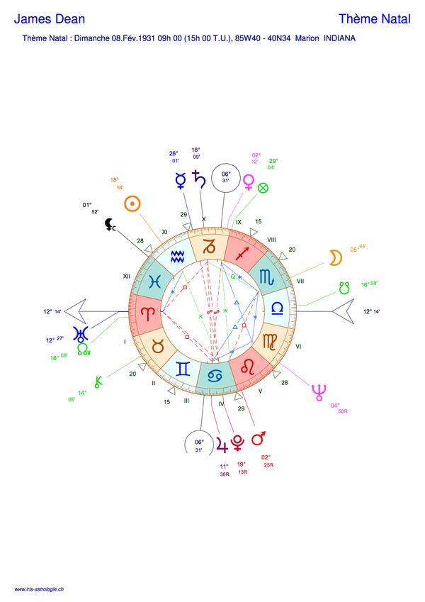 Thème astral de James Dean (carte du ciel)