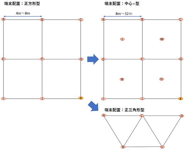 屋内位置情報システム(IPS)の新プロトタイプのイメージ