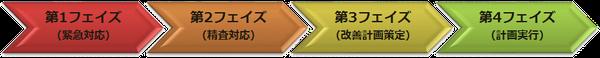 土屋企画が提供する 4 つのシステムサポートフェイズ