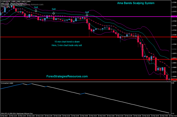 In the picture Ama Bands scalping system