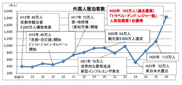 京都市の観光資料 外国人宿泊者数
