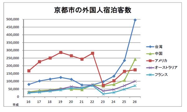 京都市の観光資料 外国人宿泊客数