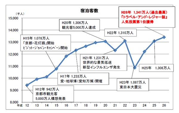 京都市の観光資料 宿泊者数