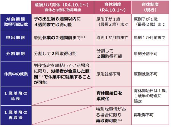 改正育児休業法(令和4年10月)