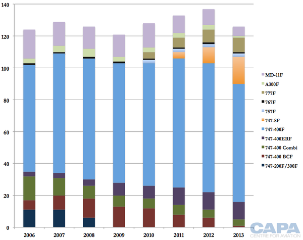 The trend is obvious: all-cargo aircraft are on the retreat in East Asia  /  courtesy of CAPA