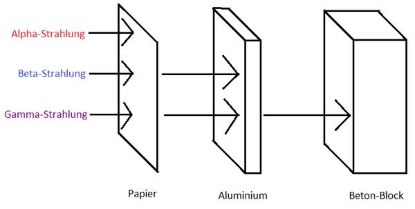 die 3 strahlungsarten und wie man sie abschirmen kann physik f r anf. Black Bedroom Furniture Sets. Home Design Ideas