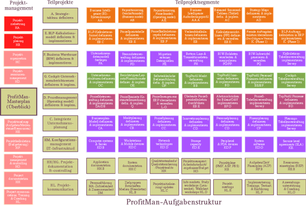 ProfitMan-Aufgabenstrukturplan