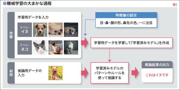 機械学習の基本的な仕組み。「基礎から学ぶICTリテラシー」(日経BP)の解説図を許可を得て掲載