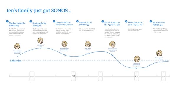 Die sehr gute Sonos Journey wird durch die mangelhafte Apple TV und Nest Integration getrübt