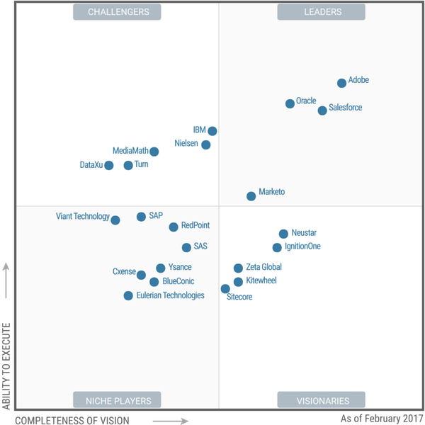 CRM CLOUD: Gartner's Magic Quadrant