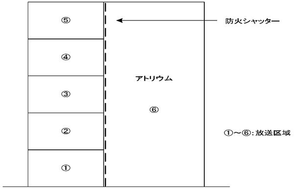 アトリウム等が存す る場合における放送区域を設定方法 非常