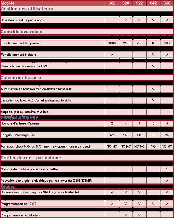 tableau comparatif AccesPhones