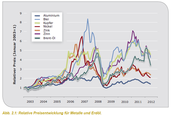 Quelle: Deutsche Rohstoffagentur, 2012