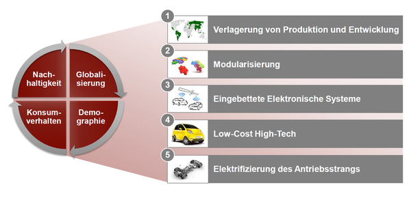 Quelle: AT Kearny, Megatrends in der Automobilindustrie 2011