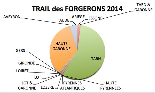 Vous êtes plus de  740 coureurs de 13 départements qui venez courir sur les traces des Forgerons !