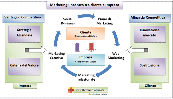 Storia del marketing evoluzione dell'impresa e del cliente