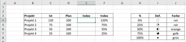 Excel - Harvey Balls mit Farbe