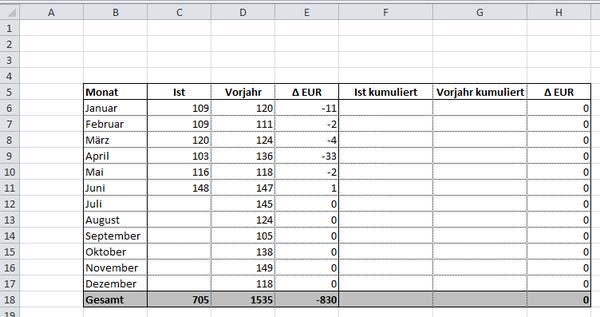 Excel Tipp: kumulierte Summe Vergleich Vorjahr aufgelaufen