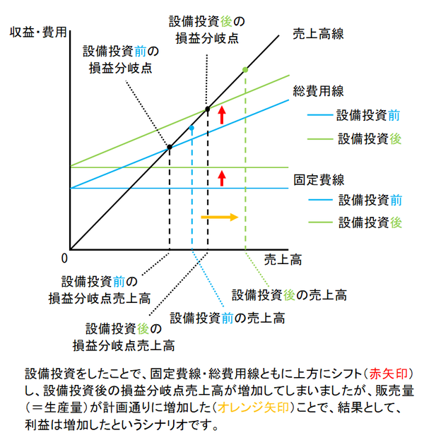 CVP分析図①