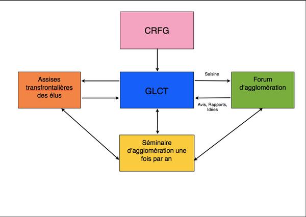 Organisation du Grand Genève