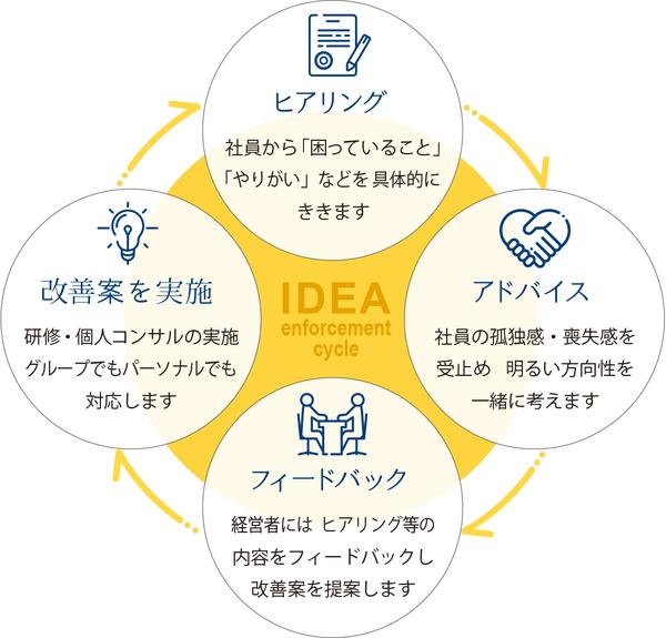 働き方改革コンサルティング 具体的なサイクル