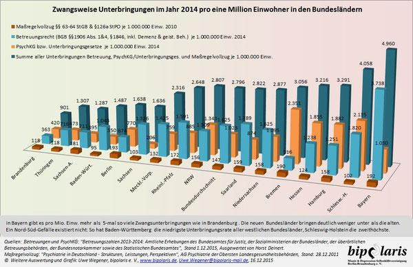 Grafik Zwangsweise Unterbringung von Menschen mit schweren psychischen Krisen im Jahr 2013 nach Bundesländern