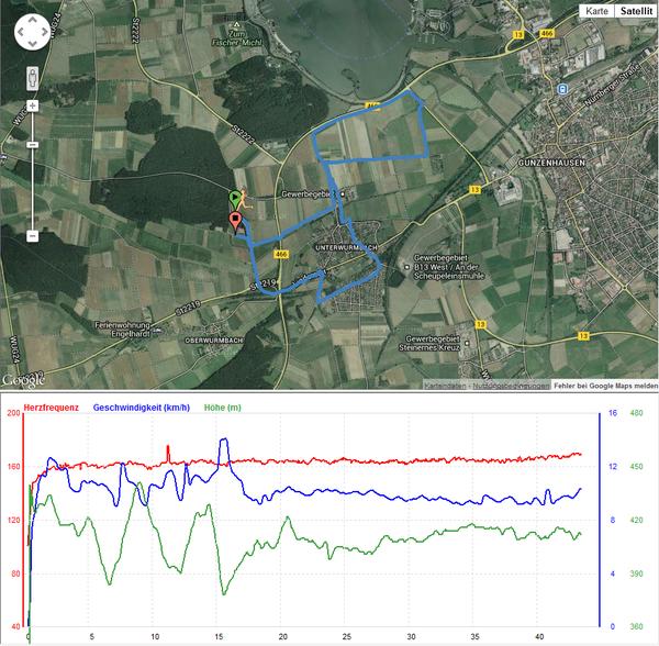 Eigene Premiere: Aufzeichnung von GPS-Daten und Herzfrequenz (HF) während des Rennens