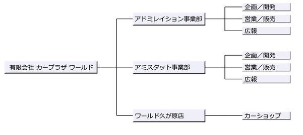 有限会社カープラザワールド 組織図