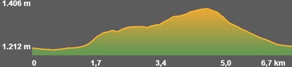 Perfil de la ruta circular de les fites de Llívia