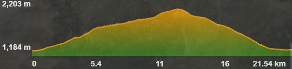 Perfil de la ruta circular als voltants de Palau de Cerdanya i Oceja