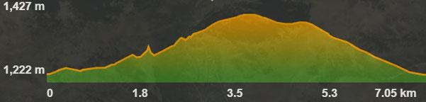 Perfil de la ruta circular de les fonts de Llívia