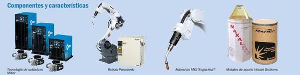 Sistemas de Automatización de Soldadura Miller