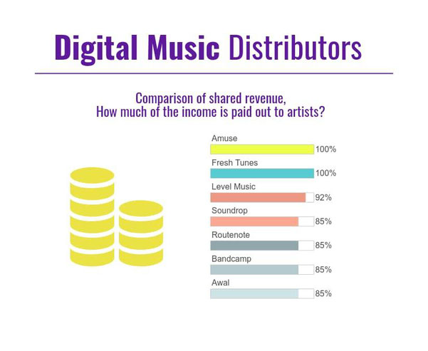 Digital Distribution Comparison Chart - Shared income - Music Distributors Review