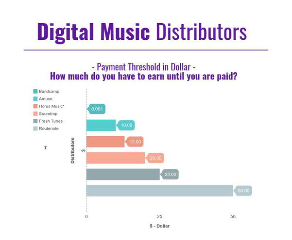 Music Distributor Payment Threshold - How Much Do You Have To Earn Until You Are Paid? Stats for Bandcamp, Amuse, Horus Music, Sounddrop, Fresh Tunes, Routenote