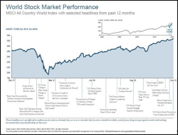 world stock market performance 2020