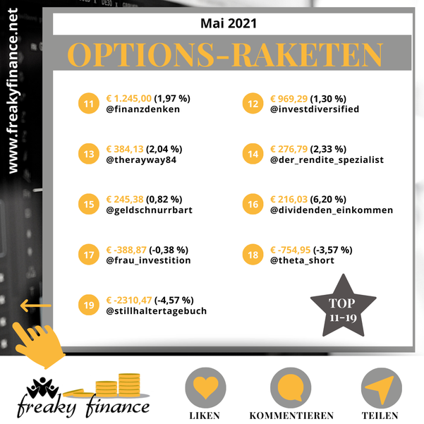 freaky finance, Optionshandel, Optionsprämien, Einnahmenranking Mai 2021